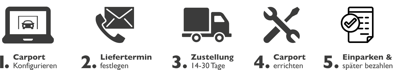 Carport Konfigurator Bestellung Ablauf